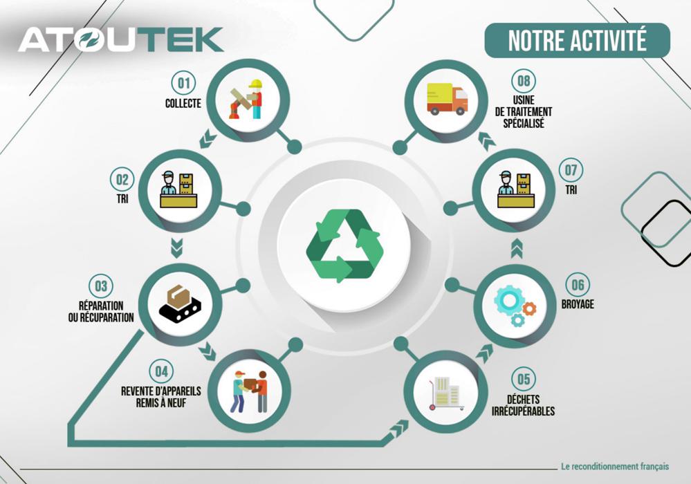 Activité de recyclage et de reconditionnement Atoutek