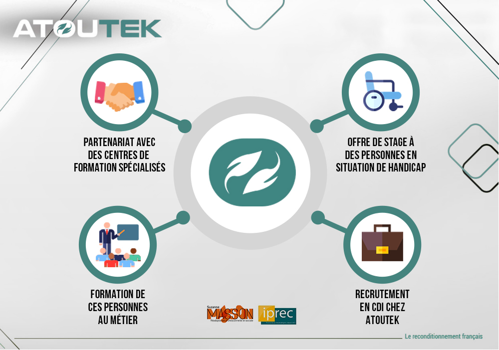 RSE Engagement social et emploi durable- Atoutek